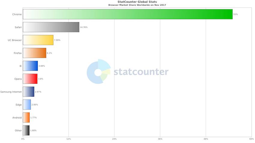 StatCounter.com: Browser Market Share Worldwide, November 2017